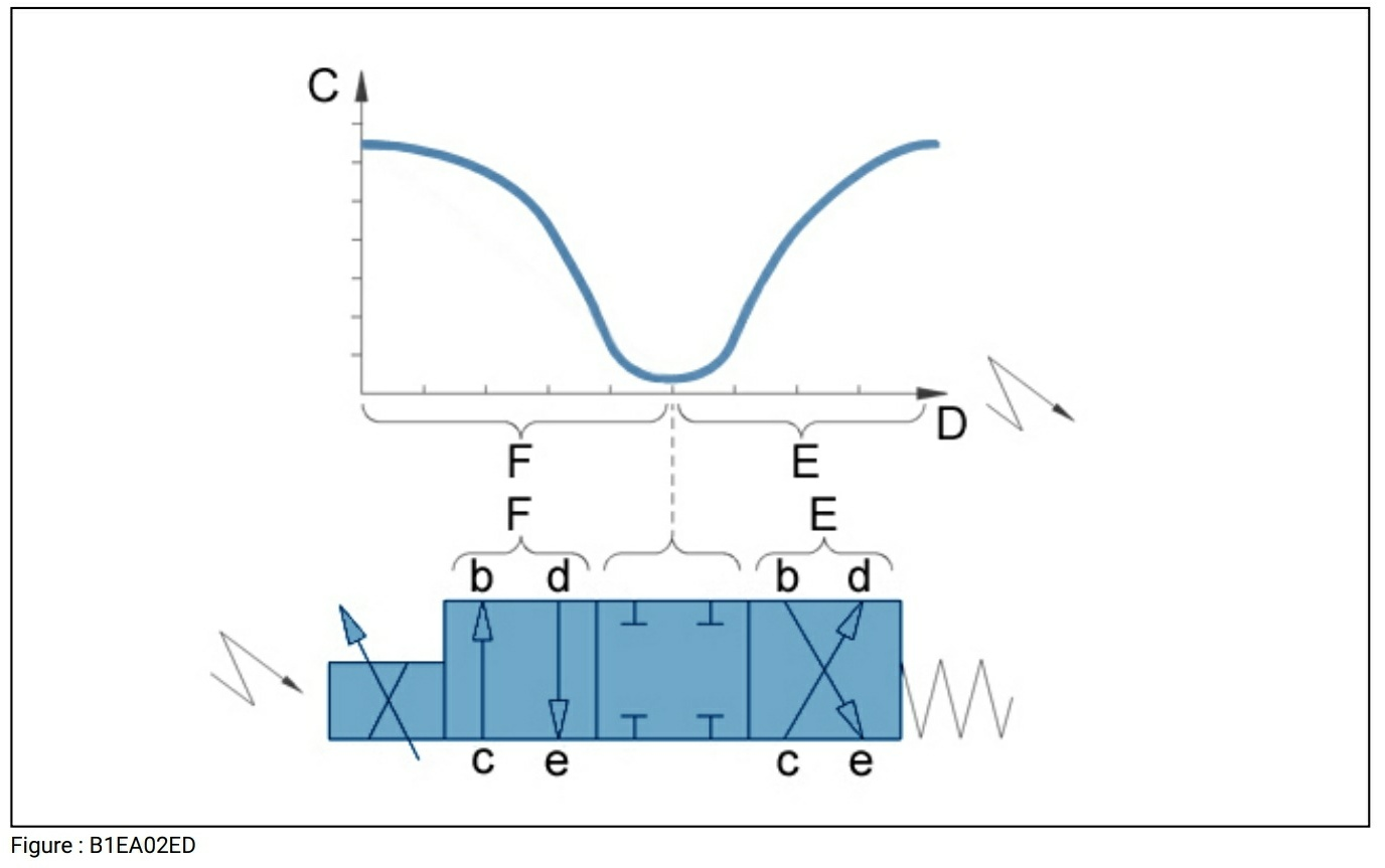 Représentation hydraulique