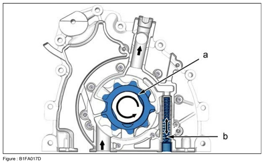 Pompe à huile - Schéma interne